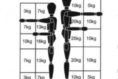 стандарт за вдигане на тежести