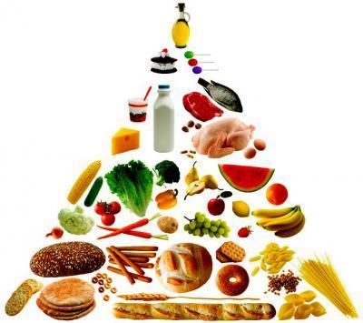 Пирамида на здравословното хранене